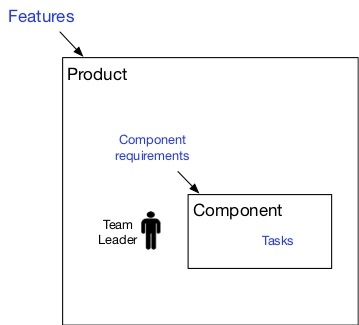 Blog - TL vs SM and PO for component team 1.jpg
