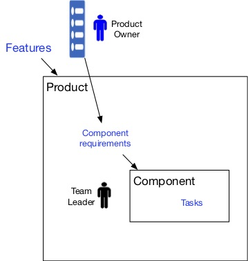 Blog - TL vs SM and PO for component team 3.jpg
