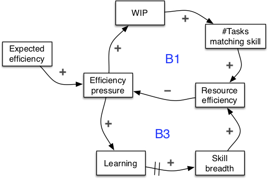 Blog - requirement vs task 4.jpg