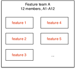 Blog - revisit feature team 2.jpg