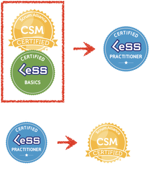 Scrum education - clp before csm.jpg