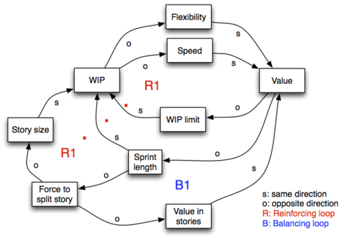 Organize time - sprint vs flow - 1.png