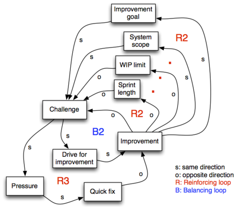Organize time - sprint vs flow - 2.png
