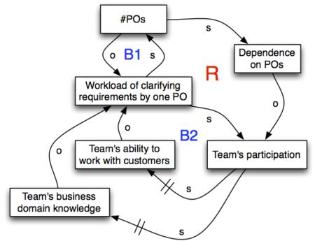 Organize people - 1 vs n PO - 1.png