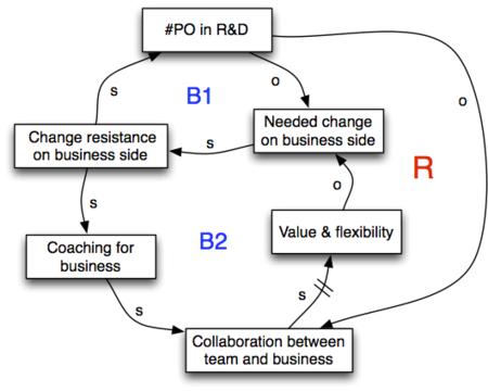 Organize people - 1 vs n PO - 2.png