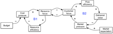 Blog - requirement vs task 3.jpg