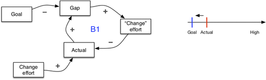 Seeing system dynamics in organizational change - 1.1.jpg
