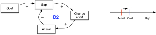 Seeing system dynamics in organizational change - 1.2.jpg