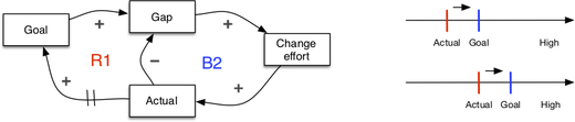 Seeing system dynamics in organizational change - 1.3.jpg