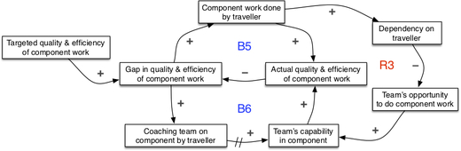 Seeing system dynamics in organizational change - 3.6.jpg