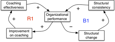 Seeing system dynamics in organizational change - 6.1.jpg