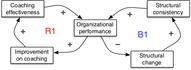 Seeing system dynamics in organizational change - 6.1.jpg