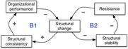 Seeing system dynamics in organizational change - 6.4.jpg