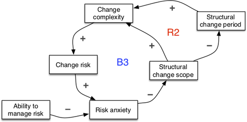 Seeing system dynamics in organizational change - 6.5.jpg
