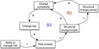 Seeing system dynamics in organizational change - 6.5.jpg