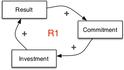 Seeing system dynamics in organizational change - 7.2.jpg