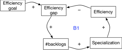 #backlogs and multi-learning - article 4.1.jpg