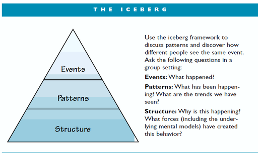 the-goodman-iceberg-model.png