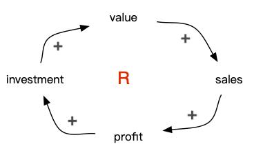 primer-loop-en-1.jpg