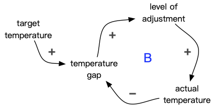 primer-loop-en-3.jpg