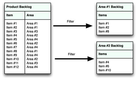Area backlog - simple.jpg